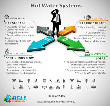 Hot water system plumbers rockingham hot water warnbro Energy efficient hot water systems